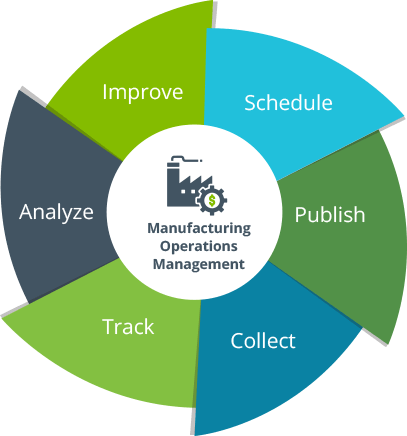 Planning and Scheduling -360-view-of-production planning and scheduling SYSPRO ERP Software system